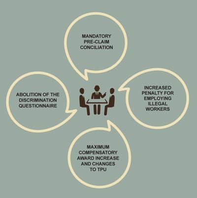 Employment Diagram